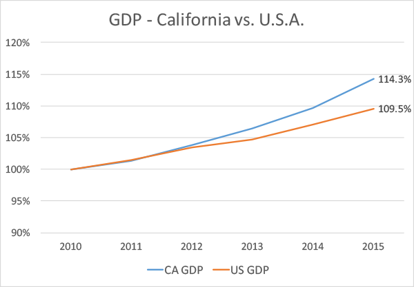 GDP of California and US from 2010 to 2015